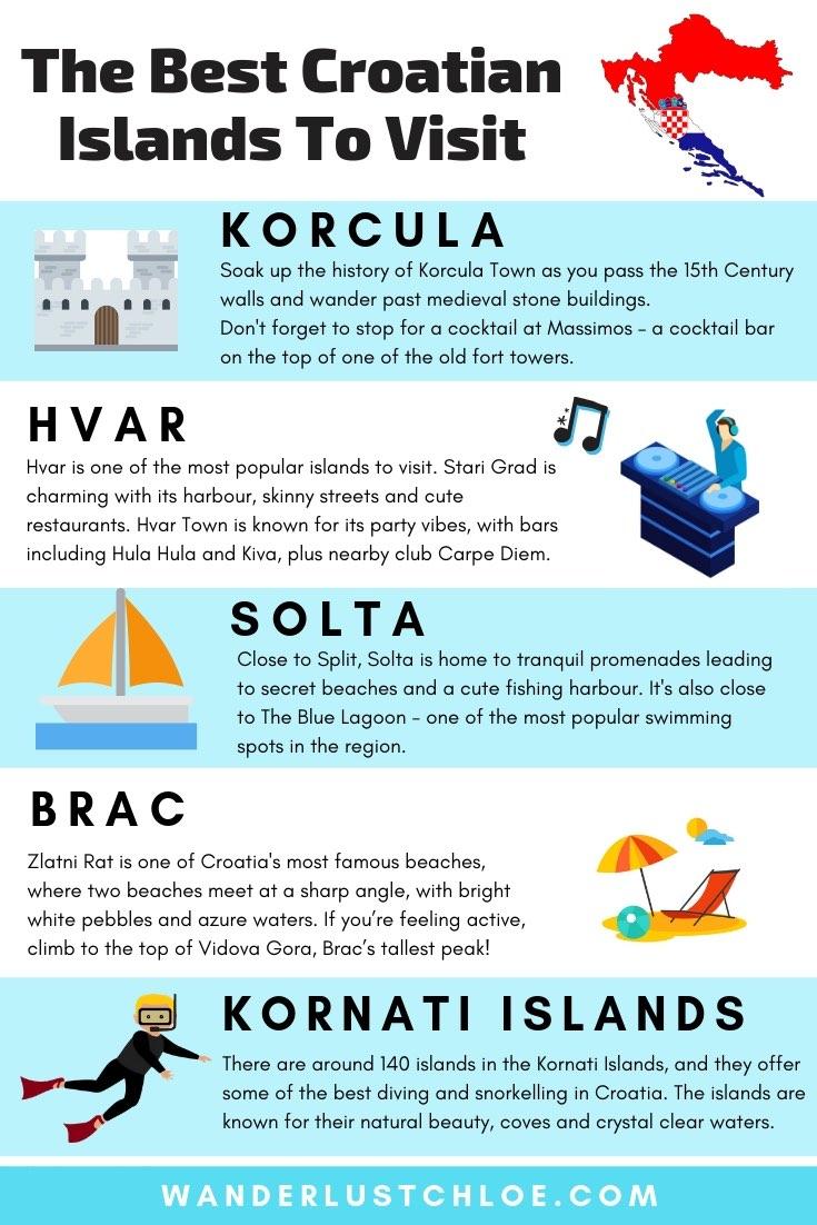 The Best Croatian Islands To Visit