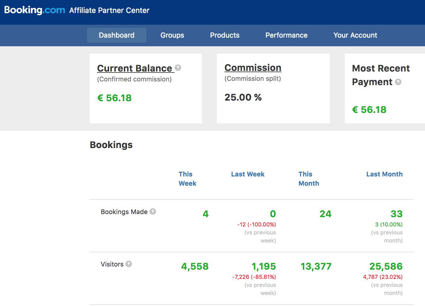 Affiliate Earnings Booking.com
